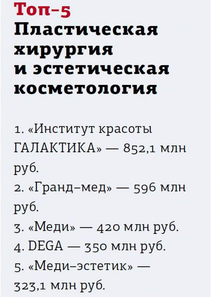 Клиника ТОП-1 в Санкт-Петербурге